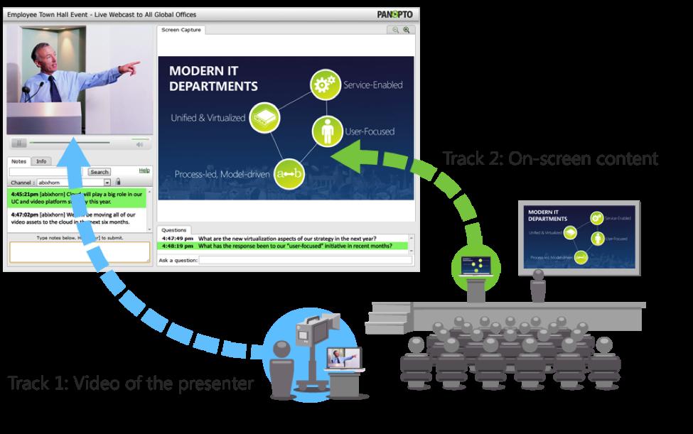 Panopto's multi-track video presentation model