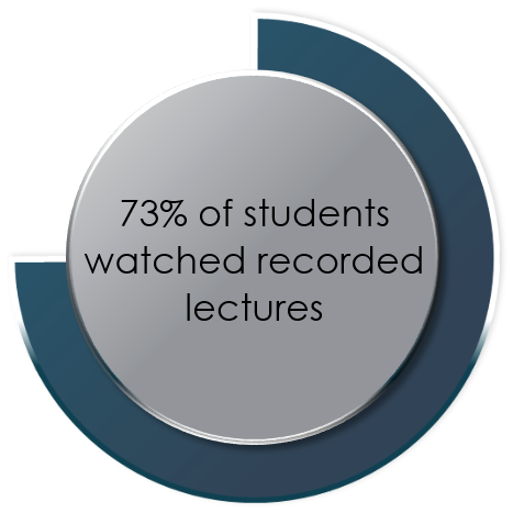 Enhancing Education with Video - Percent Students Watch Blog 2 - Panopto Enterprise Video_0