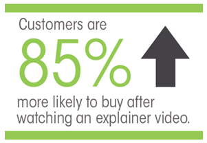 Video Sales Prospecting Statistics