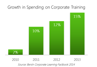 Spending Growth Corporate Training - Panopto Video Platform