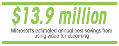 Using video for elearning - Panopto Video Training Platform