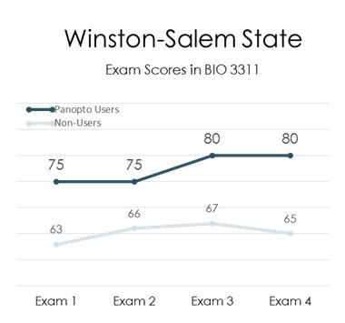 Winston-Salem State University - Panopto Lecture Recording Platform