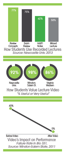 Student Usage of Lecture Video - Panopto Lecture Capture Platform
