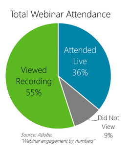 Total Webinar Attenance graph