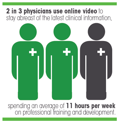 how healthcare professionals use video for elearning