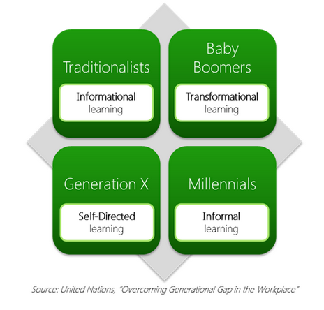 How to Manage 4 Generations of Learners