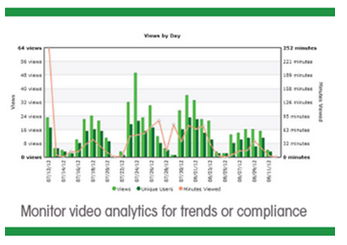 Video Analytics - Panopto Video for Learning and Development