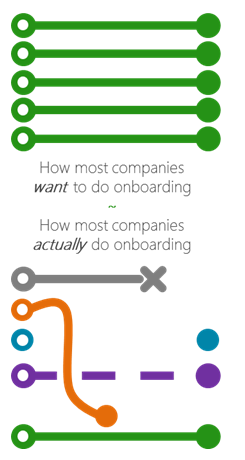Employee Onboarding Processes - Panopto Video Platform