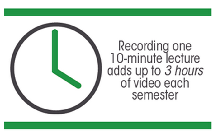 Lecture Recording Stat - Panopto for Flipped Classrooms