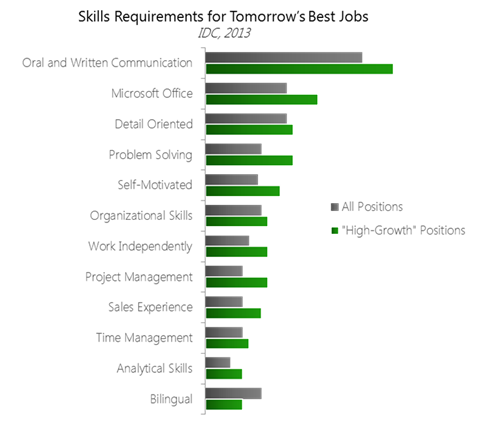 Skills Requirements for Tomorrows Best Jobs - Panopto Video Platform