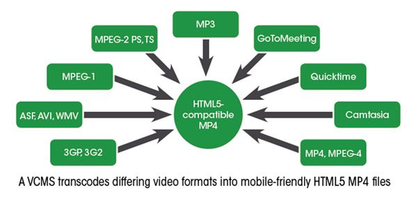 Transcodage VCMS - Panopto Business Video Platform