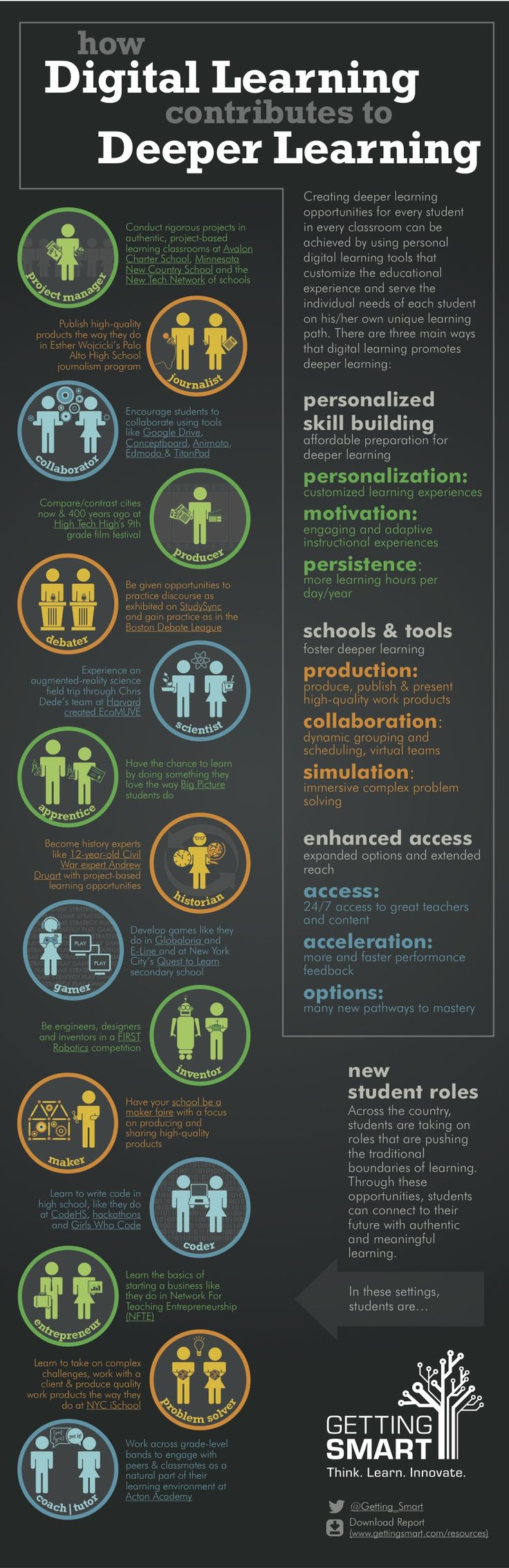 INFOGRAPHIC: Digital Learning and Deeper Learning