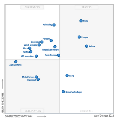 Gartner MQ - Enterprise Video Content Management Systems - Panopto Leader - 450