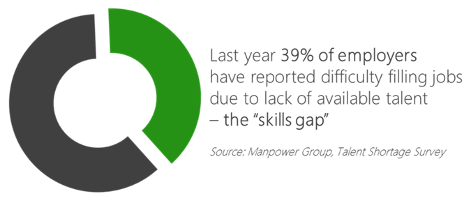 Solve The Skills Gap - Panopto Video Presentation Software