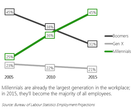 Millennials in the Workforce - Panopto Video Platform