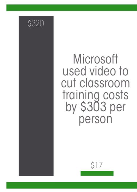 Microsoft Statistic - Panopto eLearning Video Platform