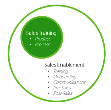 Sales Enablement vs Sales Training Strategies