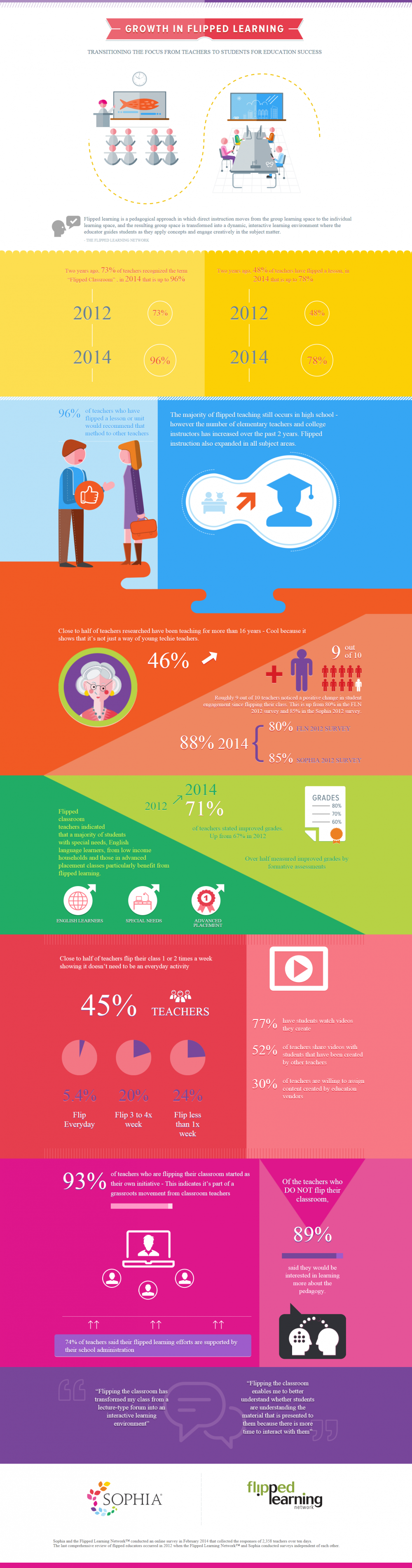 Growth-in-Flipped-Learning-Infographic-1000x3799