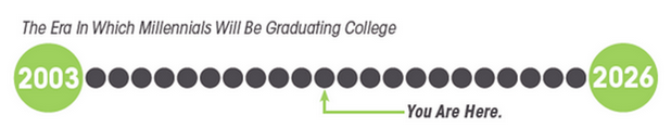 Millennials Graduating College - Panopto Video Platform