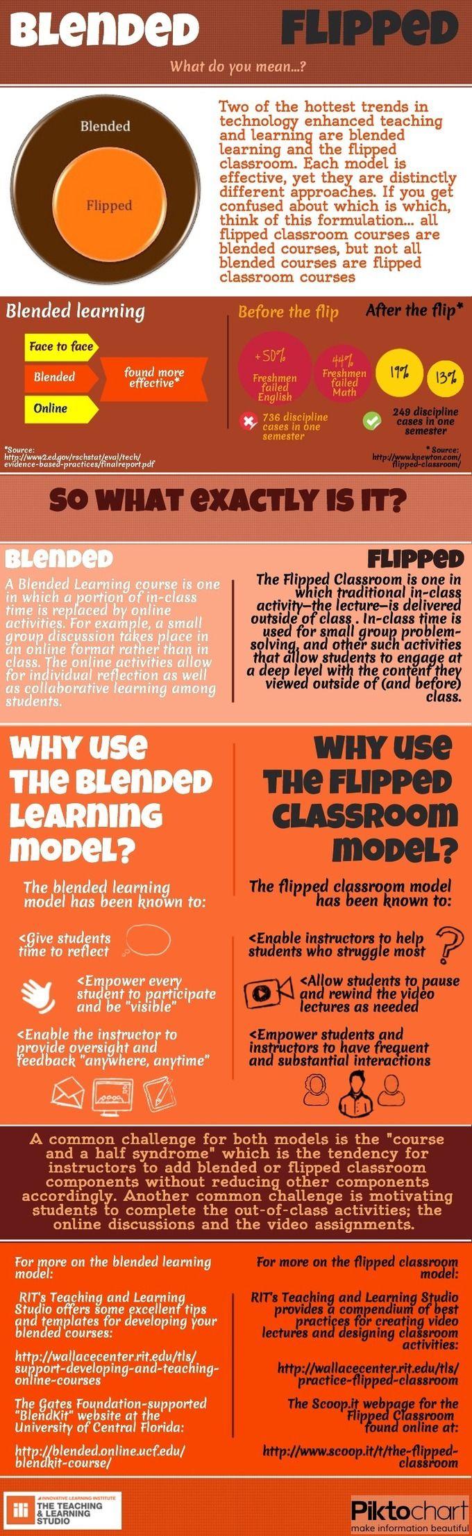 Infografik Blended Learning vs. Flipped Learning