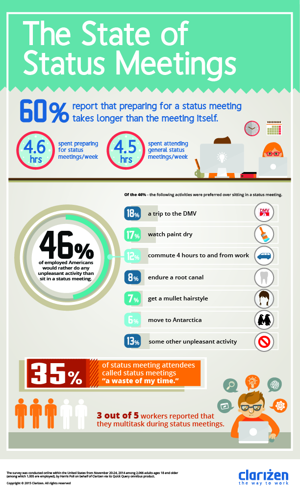 Clarizen's infographic shows just how little employees think of meetings