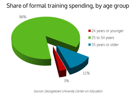 Formal Training Spending by Age Group - Panopto Video Learning Platform