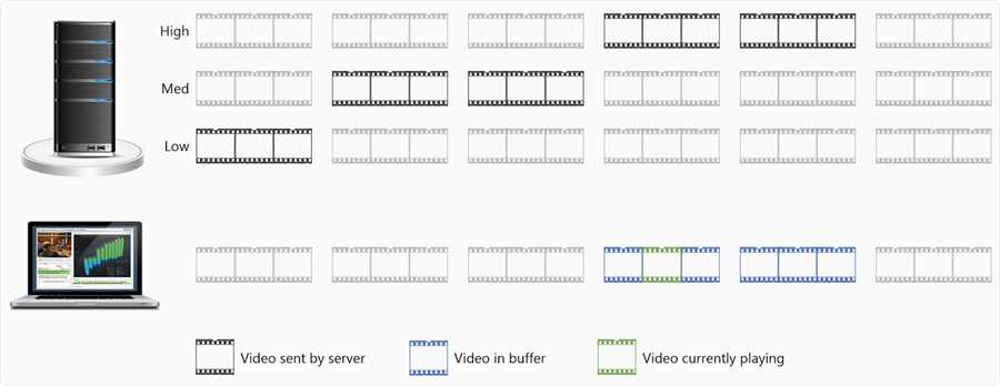 Adaptive Bitrate Streaming Illustrated