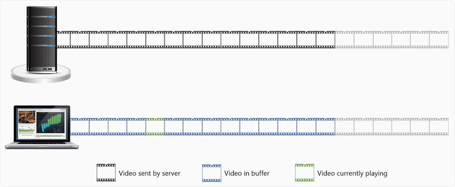 Progressive HTTP video streaming illustrated