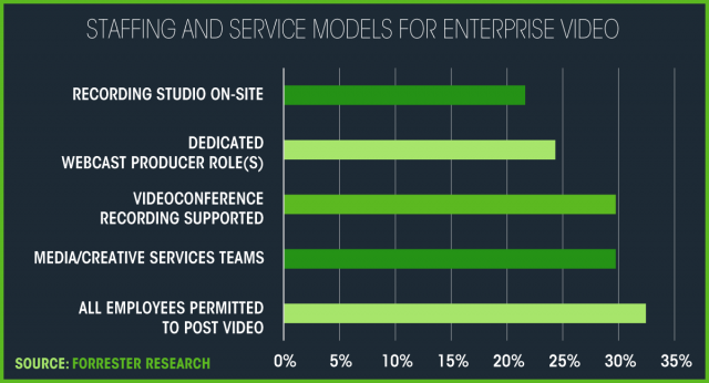 Staffing and service models for enterprise video