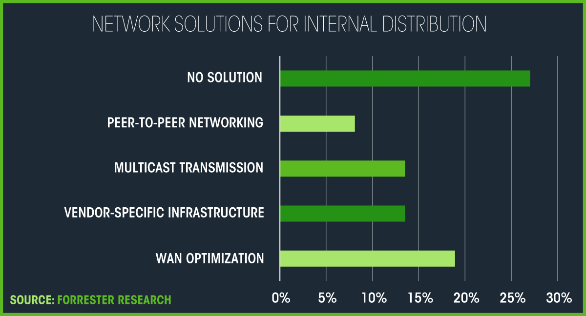 Network solutions for video distribution