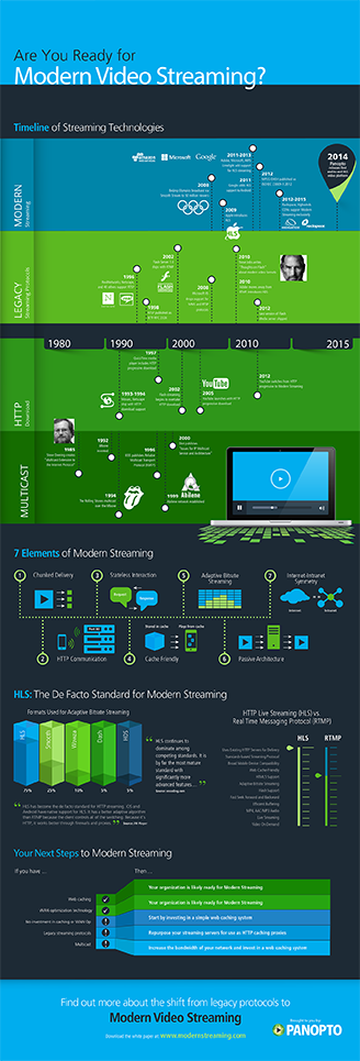 Modern Streaming Infographic (Panopto) - Thumbnail