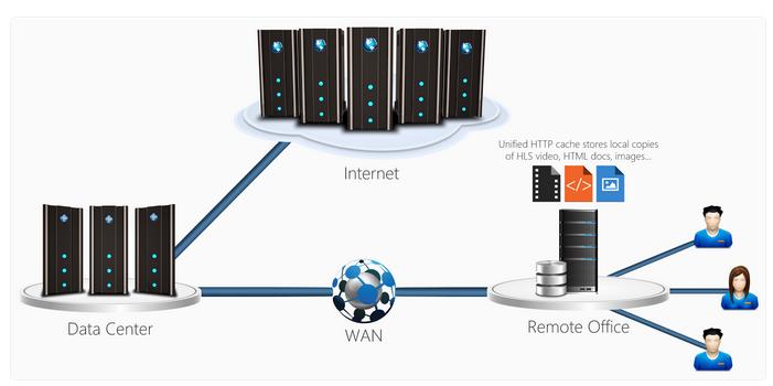 Modern Streaming - Panopto Video Platform