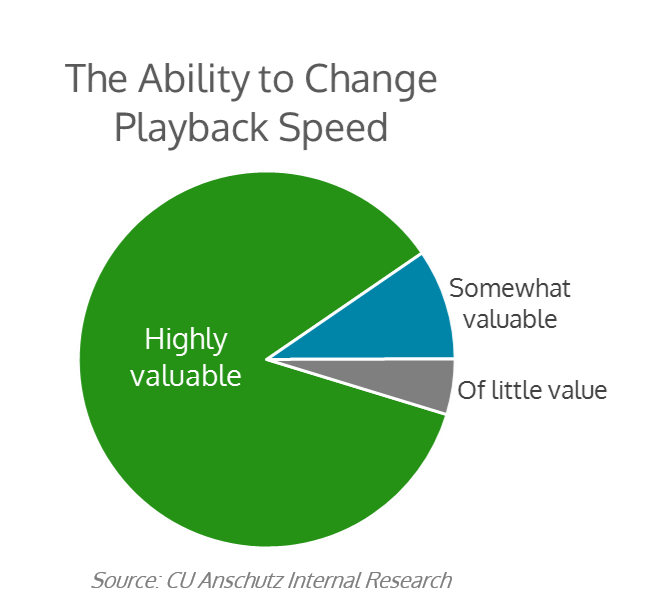 Change Video Playback Speed - UC Anschutz