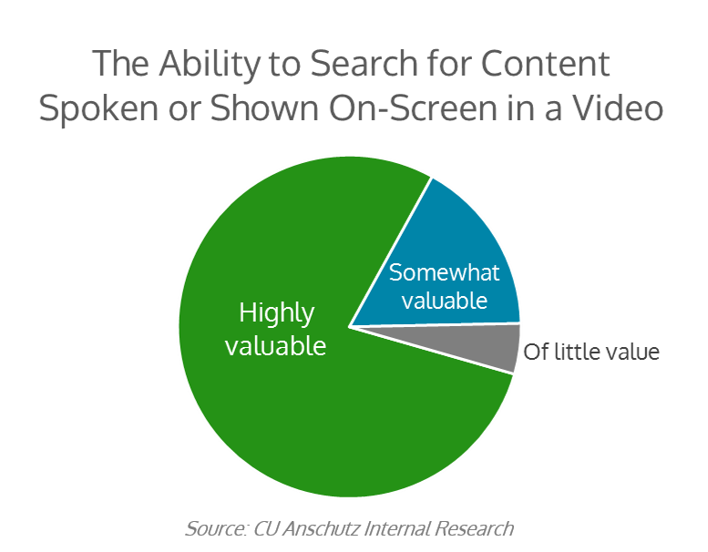 Importance of Video Search - UC Anschutz