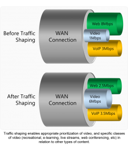 Traffic Shaping is changing the way video content is delivered across networks