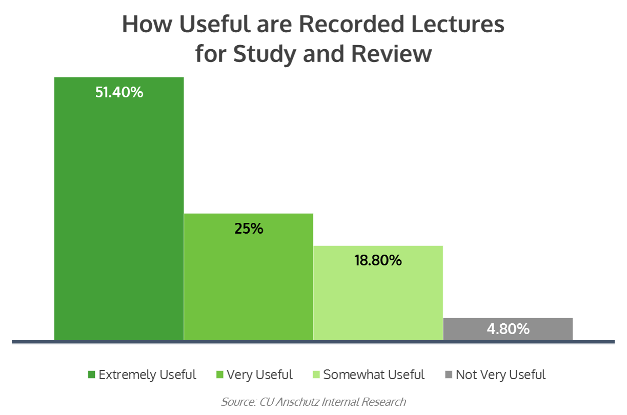 Usefulness of Recorded Lectures - UC Anschutz