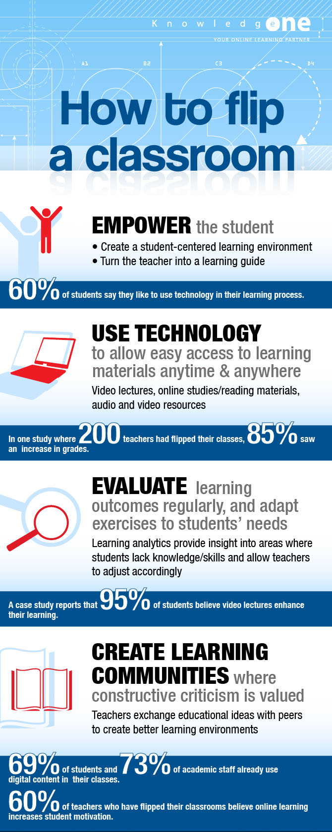 Flipped Classroom Infographic by KnowledgeOne