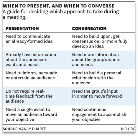 Meeting Format: Presentation vs Conversation - HBR