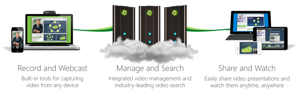 Panopto Video Content Management System