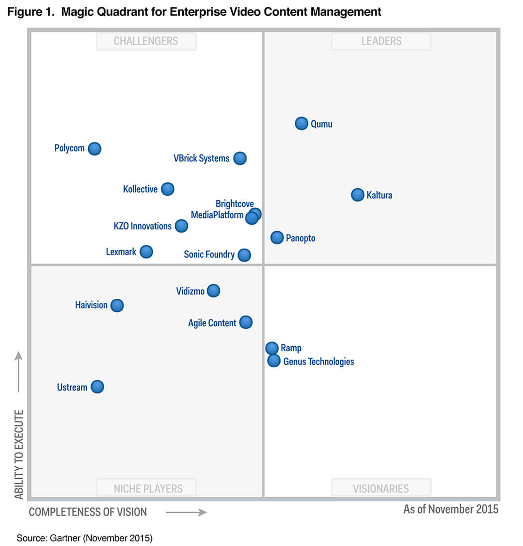2015_Gartner_Magic_Quadrant_Graphic