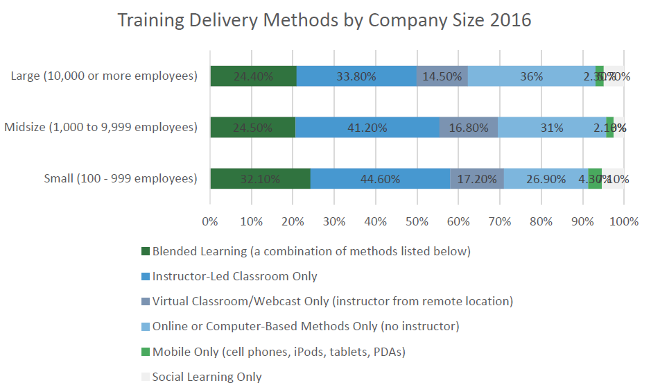 type of corporate training methods used at small, medium and large businesses