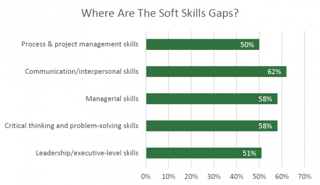Soft Skills Gaps - Learning & Development