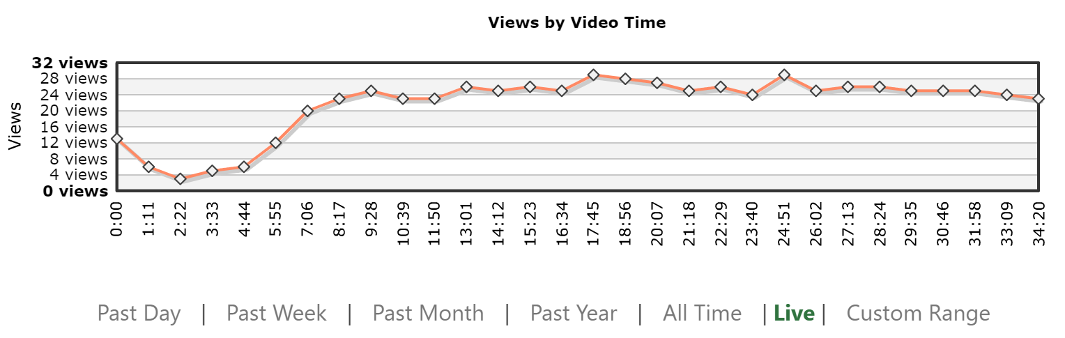 The views by Video Time graph shows late joiners and drop-off rates for a live event.