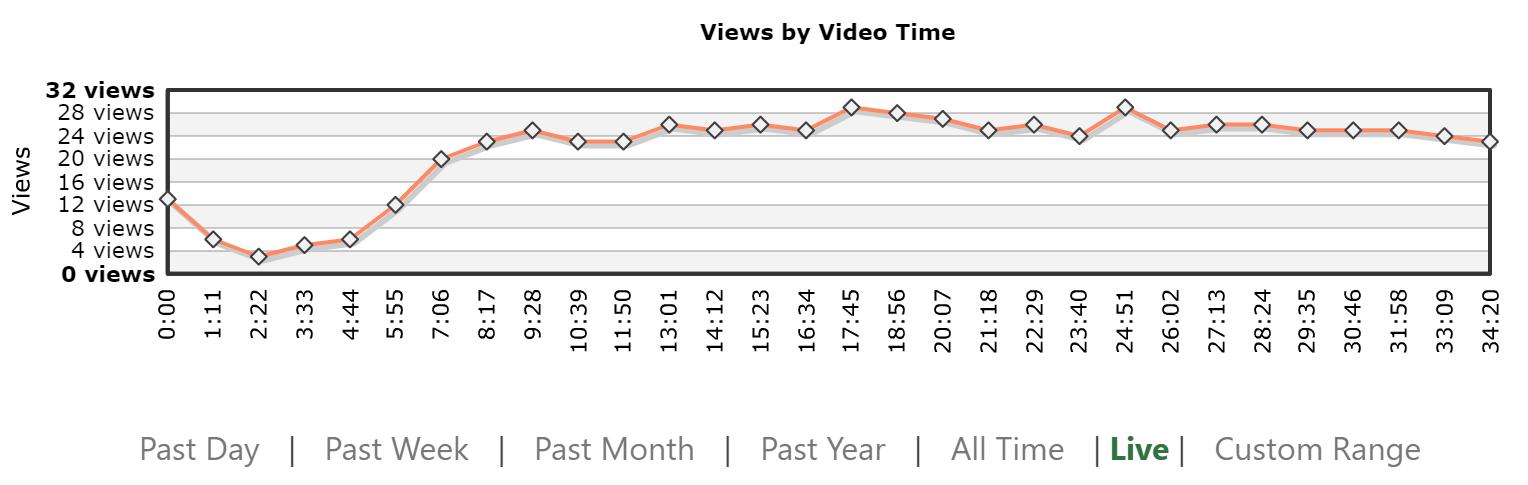 動画時間別視聴数のグラフでは、ライブイベントに遅れて参加した人や脱落した人の割合を示しています。