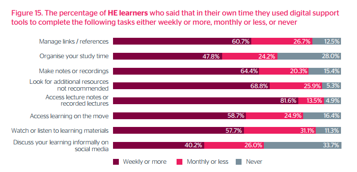 82% of students access recorded lectures at least once a week