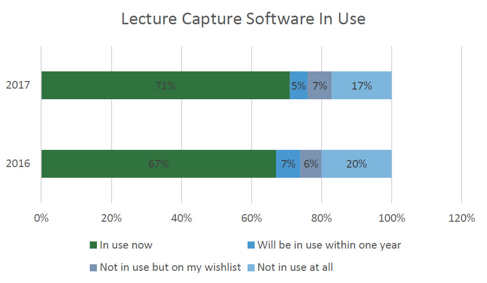 Lecture Capture Adoption Increasing