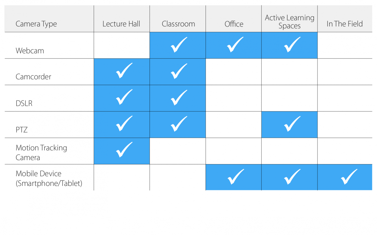 Comparison of video recording tools for lecture capture