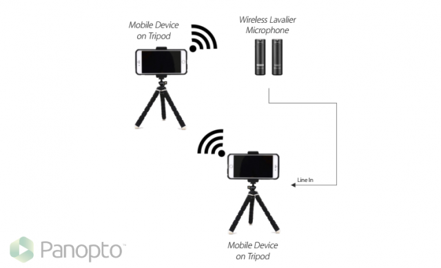 How to record lectures in the field with apps and mobile devices