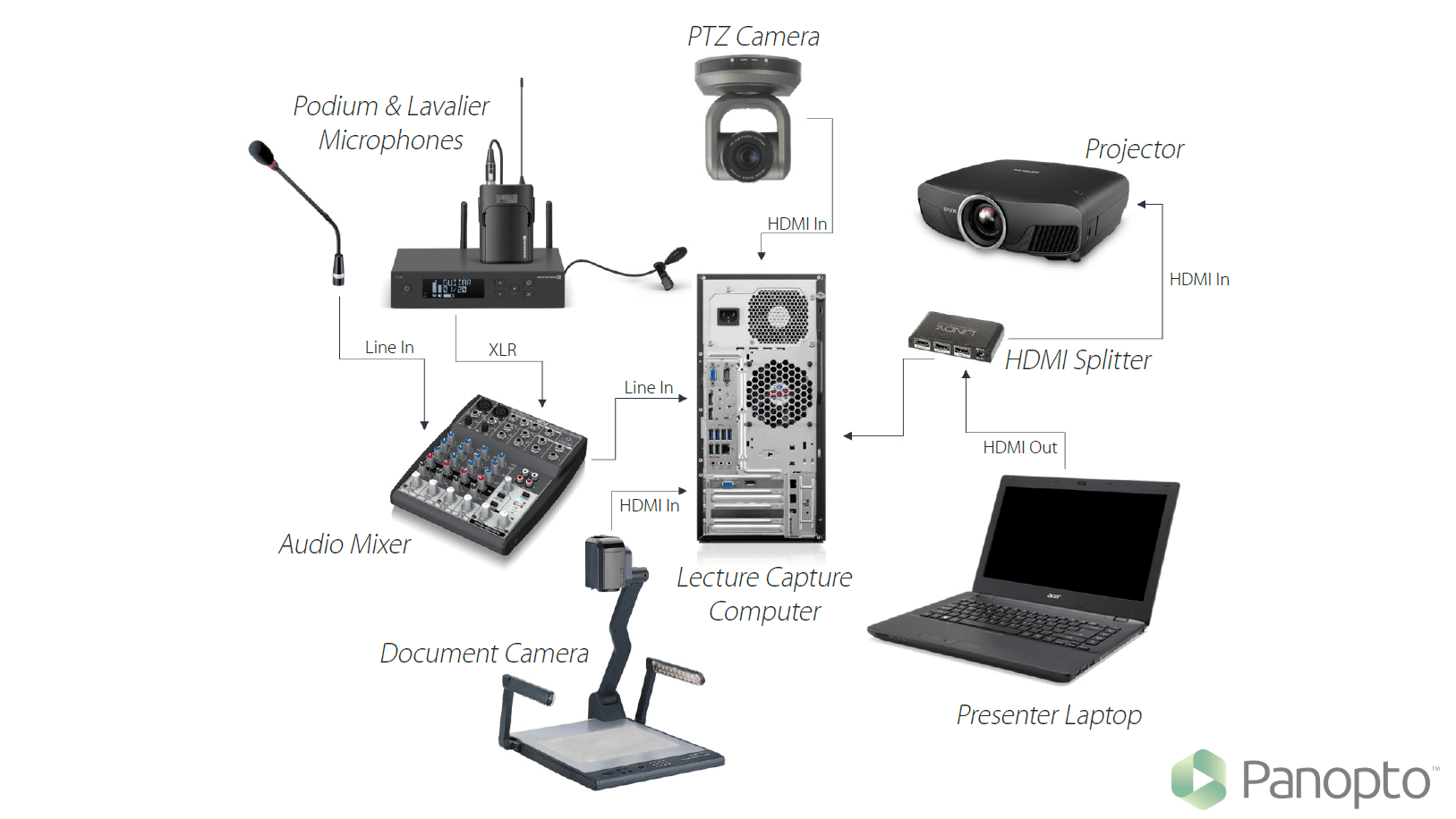 how to set up a pa system diagram