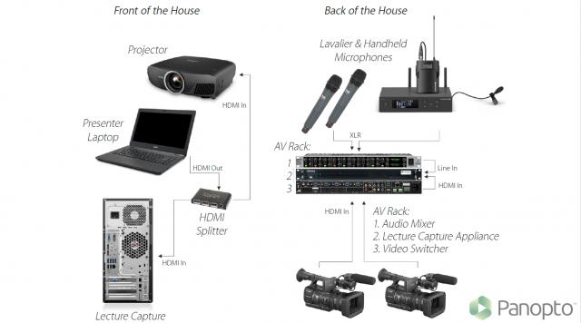 Lecture capture setup diagram - distributed recording